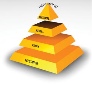 5R Marketing System Pyramid