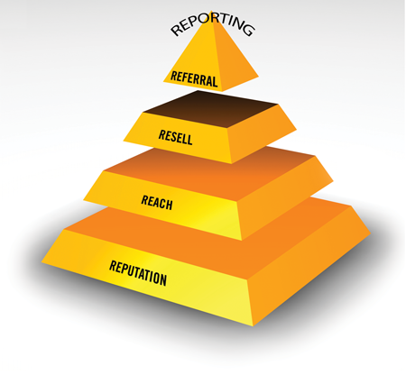 Reputation Management is the foundation of our 5R Marketing System Pyramid