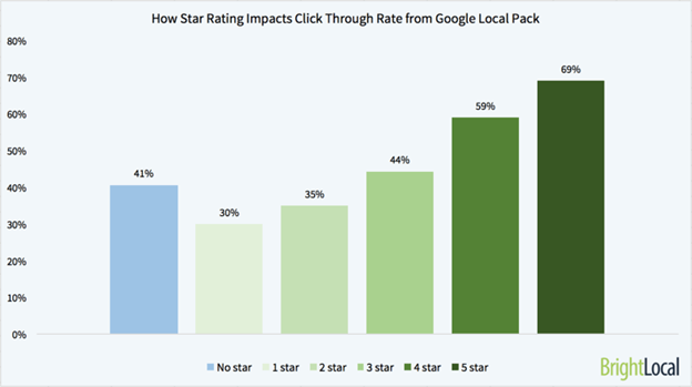 bright local data showing that positive ratings on Google, result in higher clicks on your website.