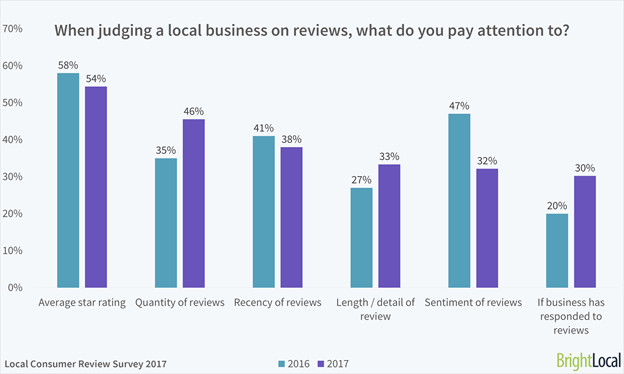 58% of people look at the star rating when judging online reviews.