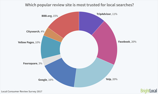 Bright Local data about which review site is most trusted for local search